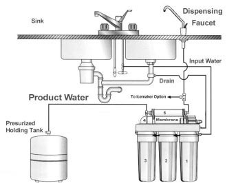 5 stage Reverse Osmosis water purifier housing system from