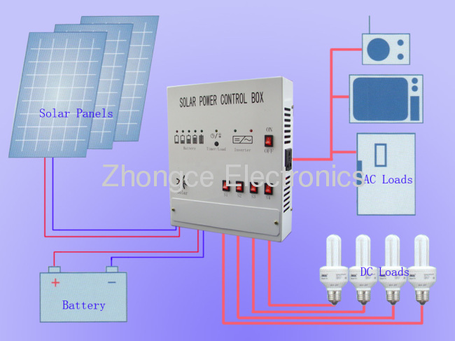 wiring diagram solar panel installation 1971 mgb system control boxes from china manufacturer - ningbo zhongce electronics co.,ltd.