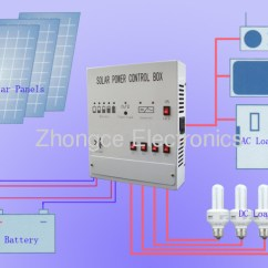 How To Connect Solar Panel Inverter Diagram Parts Of A Submarine Power System From China Manufacturer - Ningbo Zhongce Electronics Co.,ltd.
