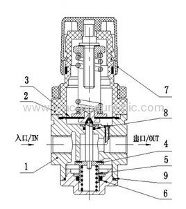 AR Series Air Filter regulator manufacturers and suppliers