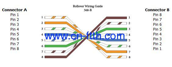 Rollover Cable Is Used To Connect