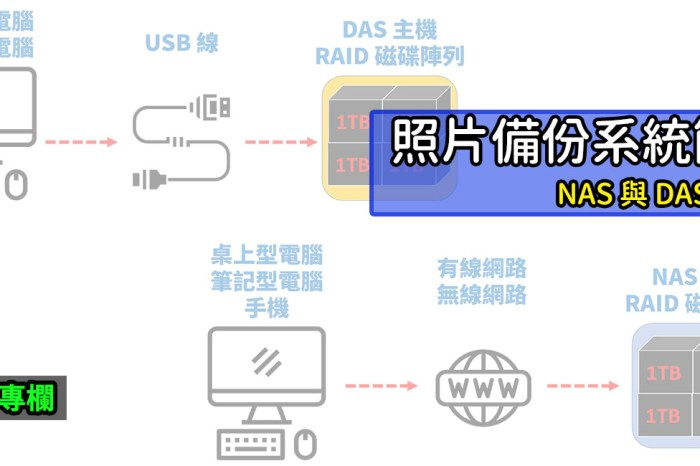 [聊攝影288] 照片儲存方式,常聽到的 NAS 與 DAS 是什麼? 簡單介紹比較