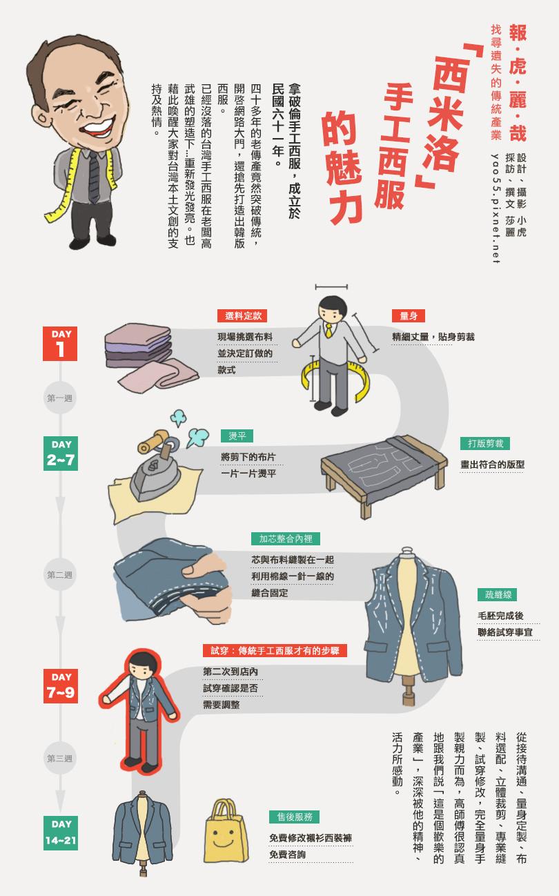 【文創】高雄 轉型成功的手工西服。從傳統西裝到韓式窄版,拿破倫量身訂製打造真善美