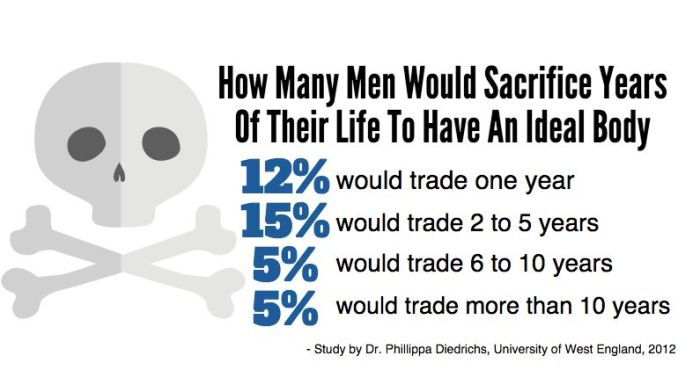 A large portion of British men in a University of West England study in 2012 said they would trade years of their life to have a better physique.