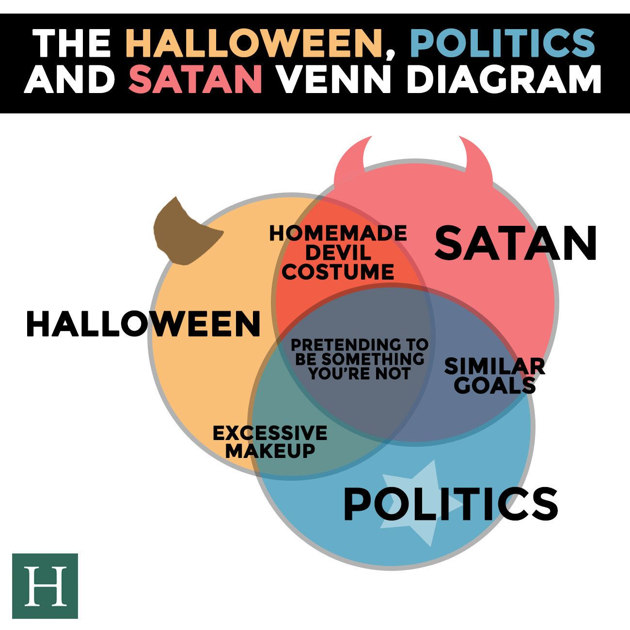 one diagram shows how halloween politics and satan are the same venn diagram maker microsoft venn diagram makeup [ 1300 x 1300 Pixel ]