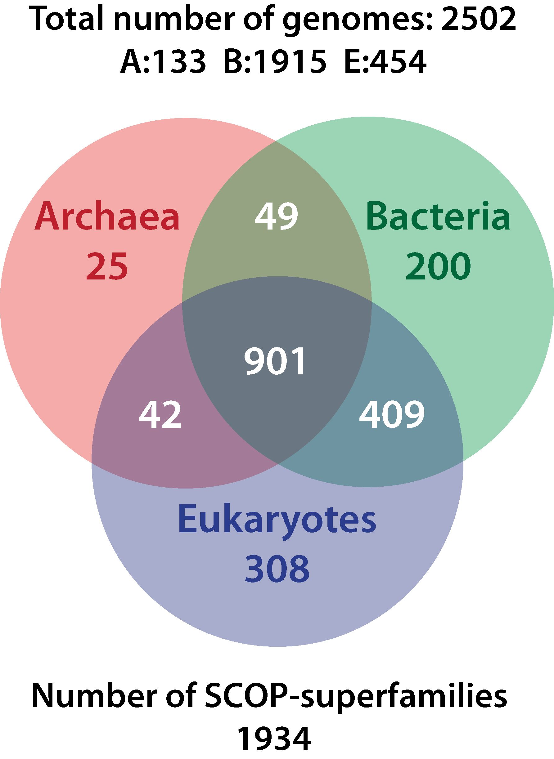 venn diagram of bacteria and archaea circuit solar power system kurland harish rethink deep evolution part 1 huffpost