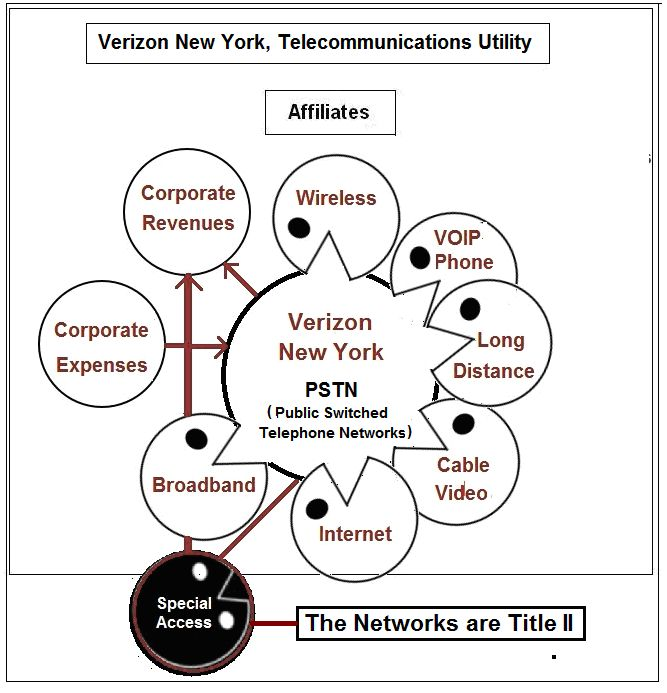 small resolution of verizon new york 2016 annual report reveals massive financial cross subsidies state investigation heats up fcc s deformed accounting rules to blame