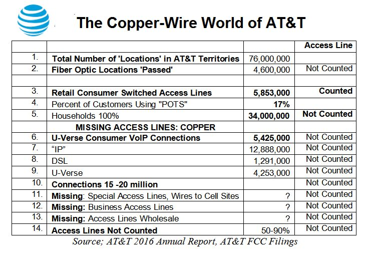 small resolution of the copper wire world of at t the reason to investigate at t now huffpost