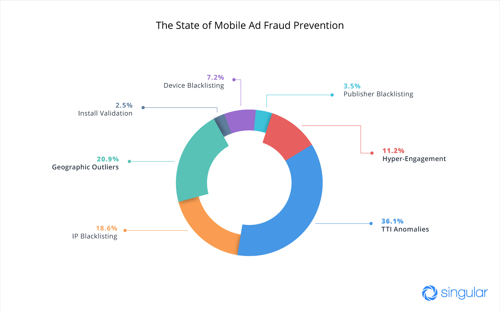inside mobile ad fraud new report ranks mobile ad networks driving the lowest fraud rates huffpost [ 1910 x 1000 Pixel ]