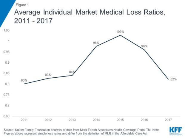 """""""Medical loss ratio"""" is a measure of the financial performancefor healthinsurance companies. Thenumber is h"""