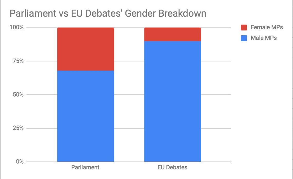 Gender breakdown of all debates vs EU debates