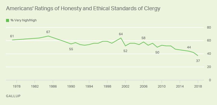 Gallup has been asking Americans to rate the honesty and ethical standards of clergy since 1977.