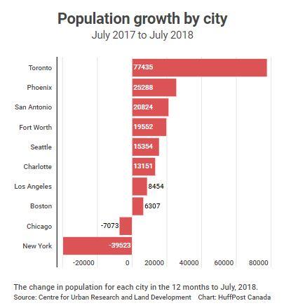 Toronto es la ciudad de más rápido crecimiento en EE. UU. Y Canadá, y eso no es