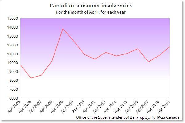 Canadá ve gran salto en los consumidores que van