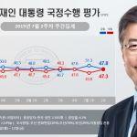 문재인 대통령과 더불어 민주당 지지율이 동반 하락했다