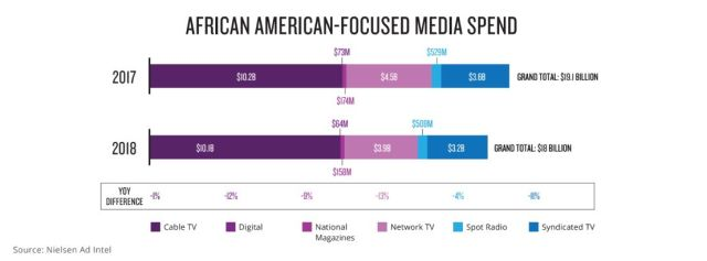 The Nielsen 2019 report on Black consumerism shows a decline in money spent on advertising to Black people from 2017 to 2018.