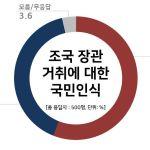 문재인 대통령의 지지율이 40% 초반을 기록했다