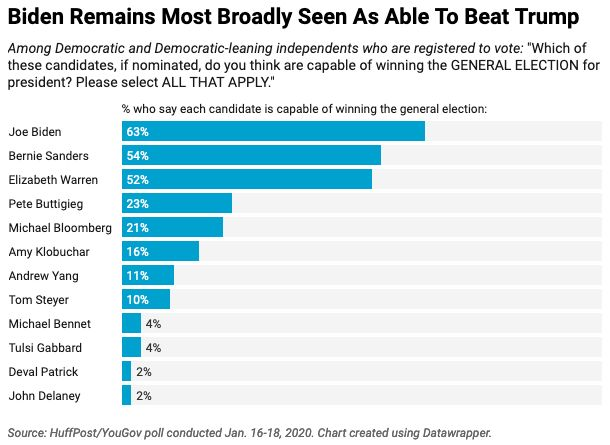 Majorities of Democratic and Democratic-leaning voters see Biden, Sanders and Warren as capable of defeating Trump in this No