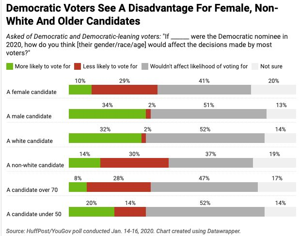 In other words, voters feel better about candidates who largely look like the vast majority of past U.S. presidents.