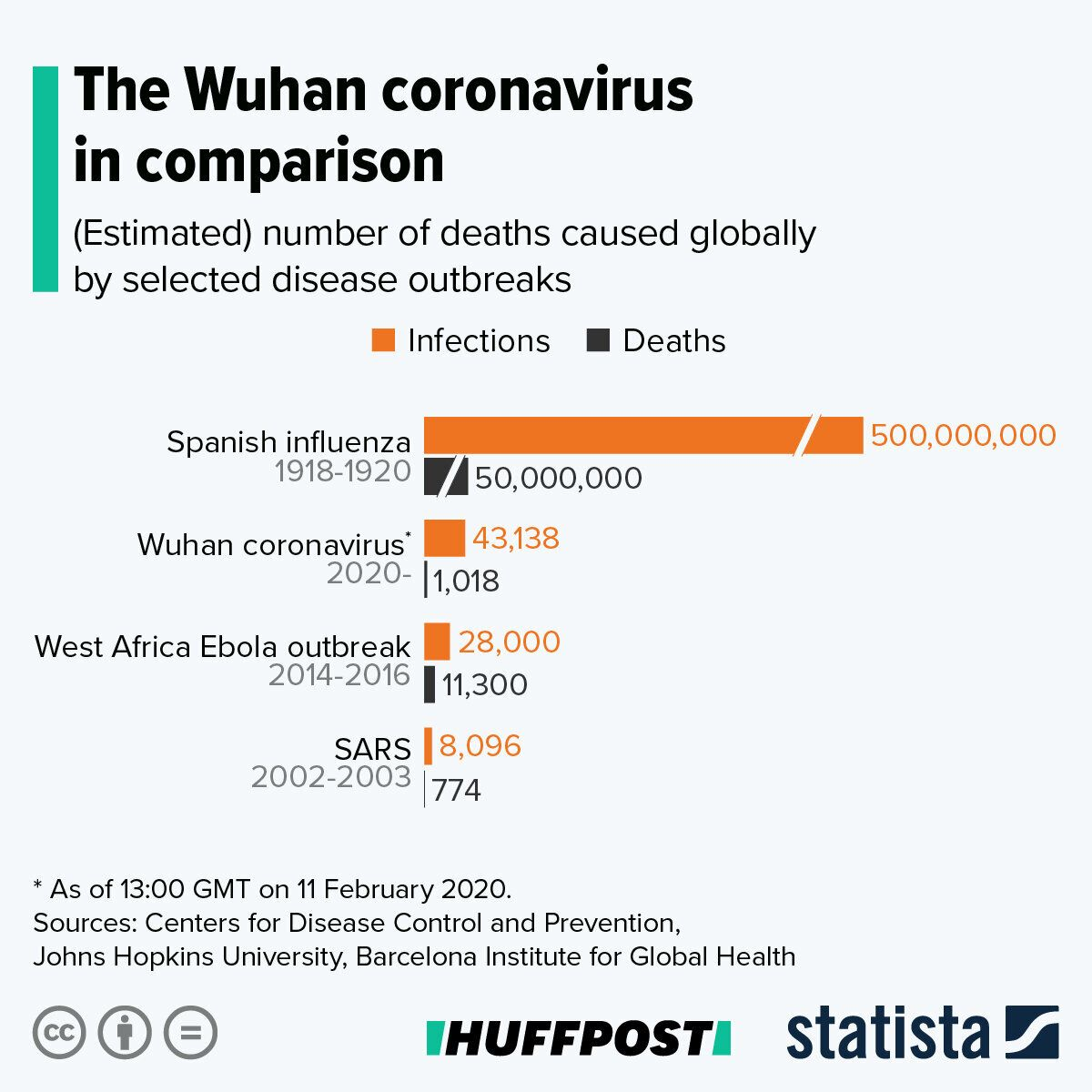 How Bad Is Coronavirus? We Compare The Latest Outbreak To Other ...