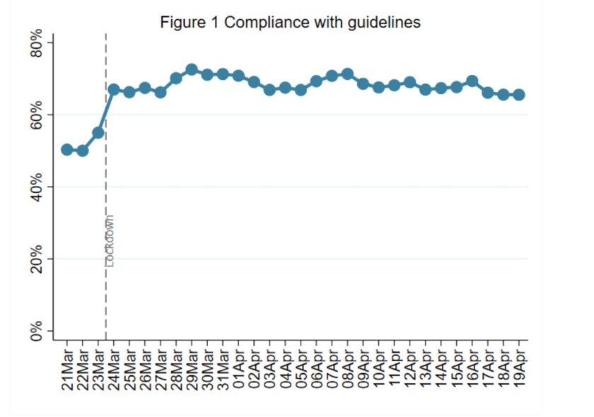 "Week 5:  Compliance with government advice remains very high. There are signs of a slight decrease in ""complete&rd"