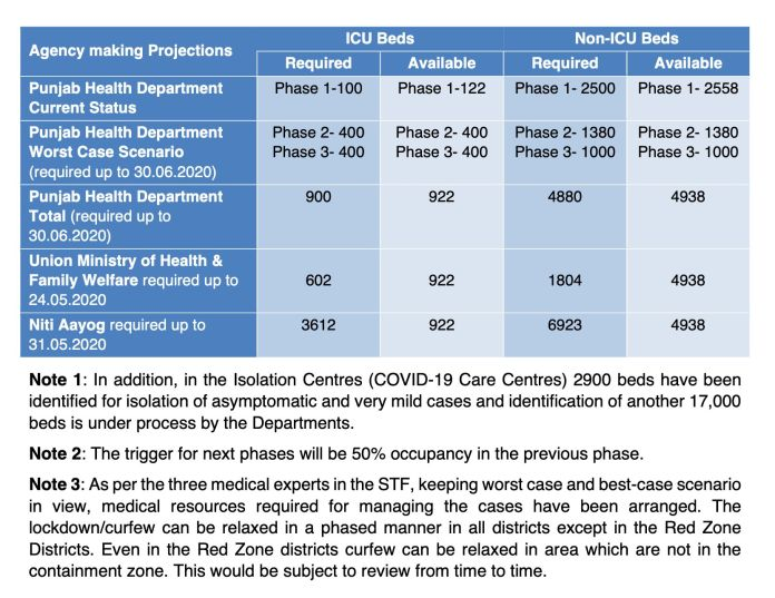 A slide from a Punjab government presentation revealing widely diverging projections on the health infrastructure required to