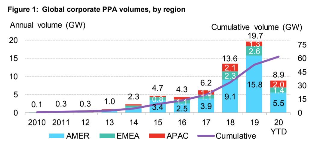 The blue portion, representing corporate power purchase agreements across the Americas, looks much smaller this year, driven
