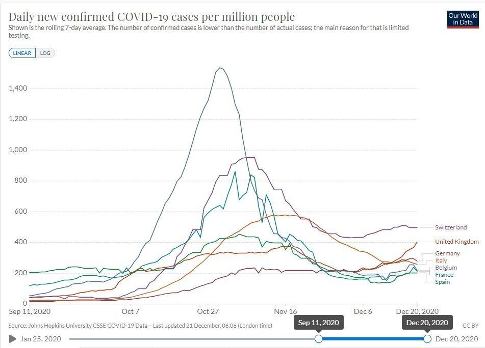 La moyenne du nombre de cas par par jour millions de gens dans différents pays d'Europe - chiffres...