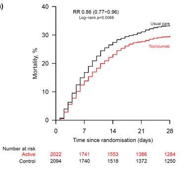 Le tocilizumab réduit la mortalité par rapport au traitement médical classique