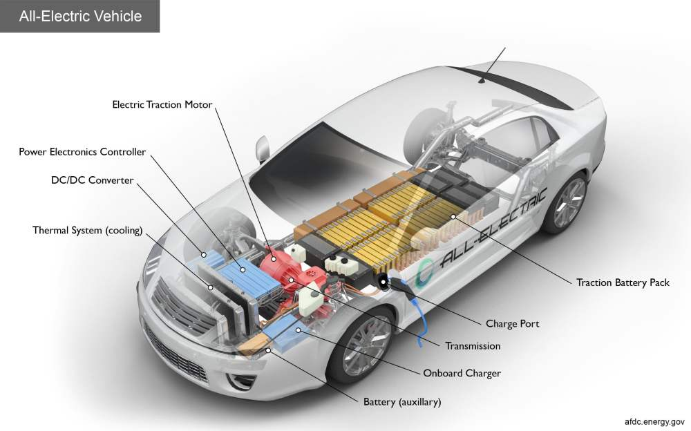 medium resolution of diagram of electric vehicle components wiring diagram paper diagram of electric vehicle components