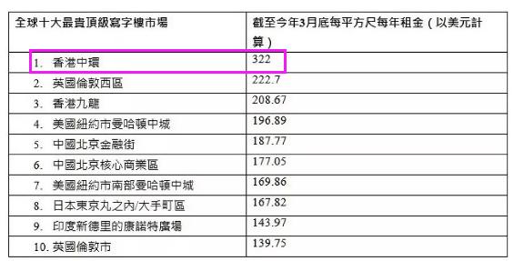 """香港写字楼也""""撑不住""""了:空置率大幅攀升,60个月新高插图(1)"""