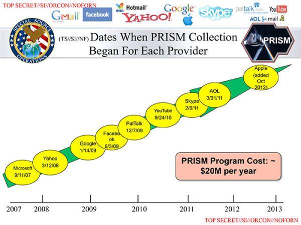 PRISM: Apple, Facebook, Google e outras empresas estão espionando você