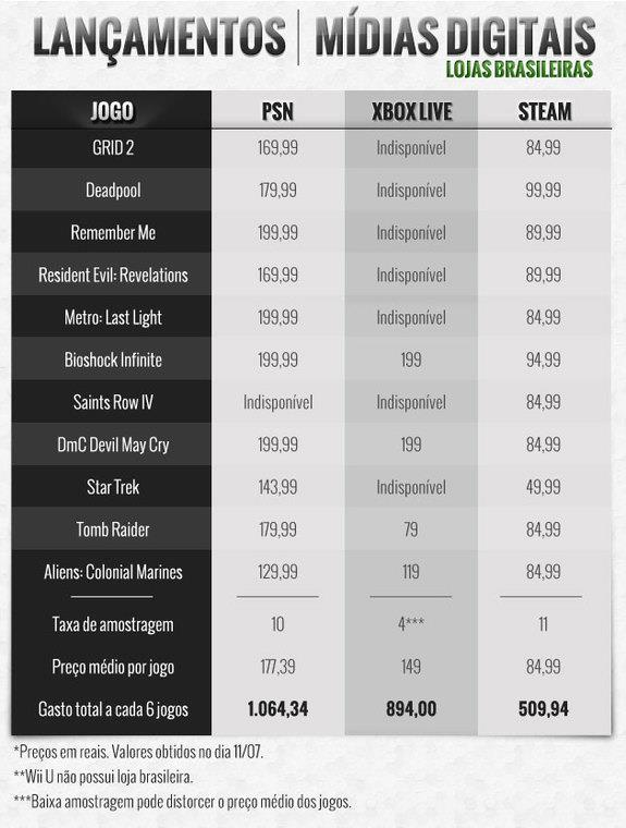 PC ou video game: qual custa mais caro para jogar no Brasil?
