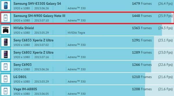 Galaxy Note 3 deve trazer GPU Adreno 330