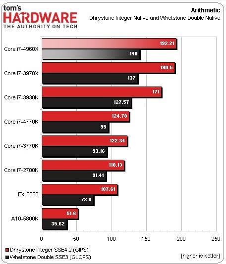 Intel apresenta Core i7-4960X Extreme Edition