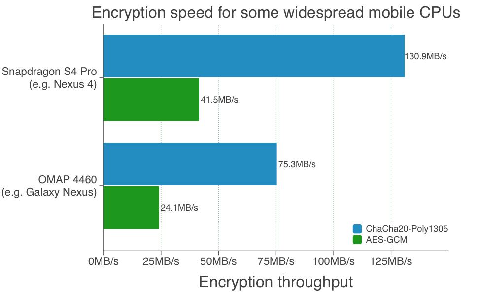 Novo algoritmo do Chrome pode deixar navegação mais rápida e segura