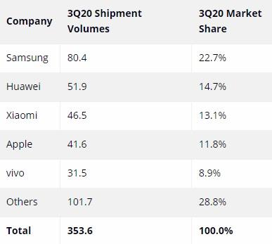 A quantidade de aparelhos vendidos no trimestre (em milhões) e a porcentagem de mercado de cada uma.