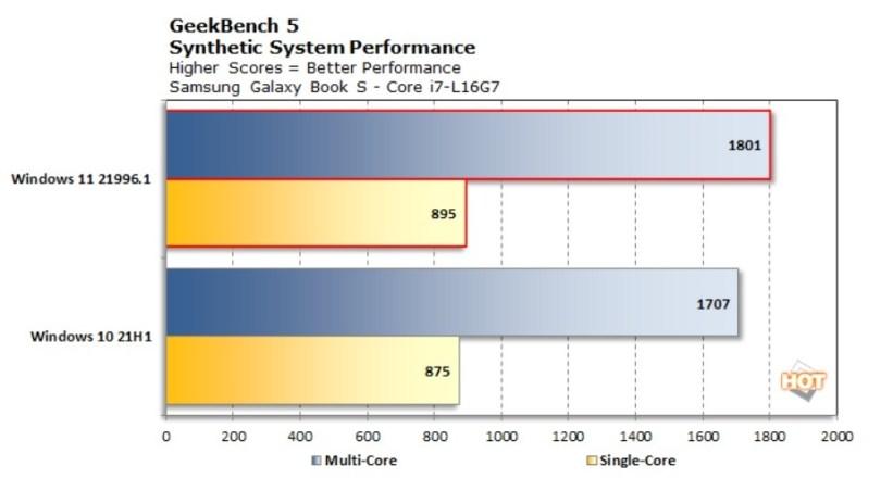 Windows 11 é mais rápido do que o Windows 10, mostram benchmarks