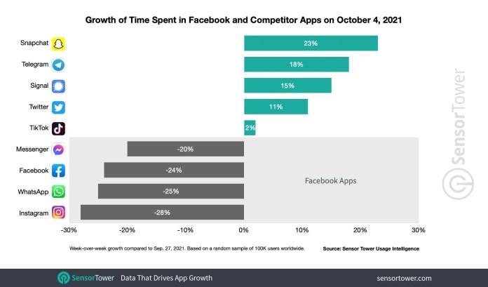 Mudanças no tempo gasto em aplicativos no dia 4 de outubro