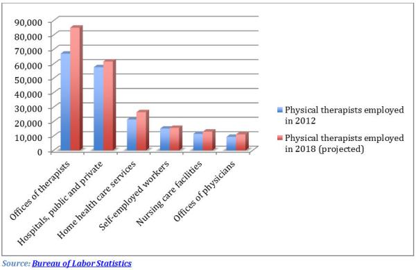 Physical Therapy Job Outlook Even Brighter with this Strategy
