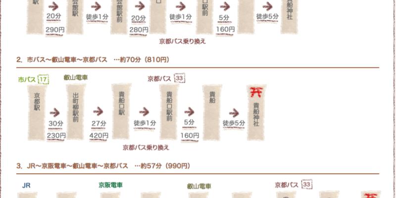 京都景點 貴船神社 爬梯而上拜訪避暑森林系神社,四季各有迷人之美