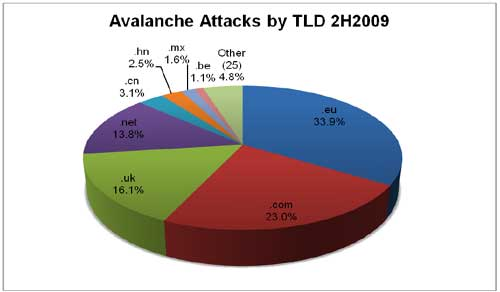 Avalanche-Phishing