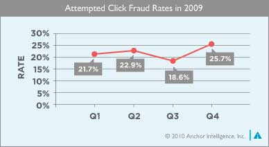 Click Fraud Rate Spikes In Q4