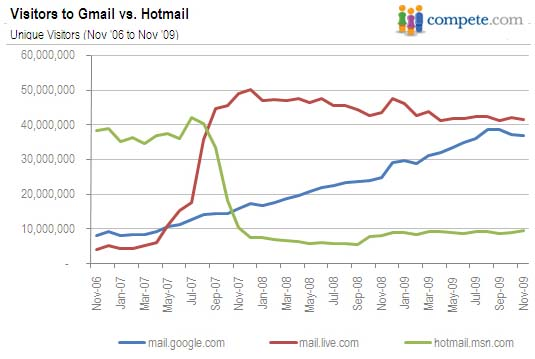 Compete Documents Hotmail Dominance