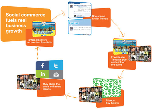 Eventbrite Puts A Price On Social Sharing