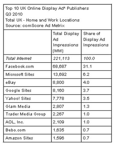 Facebook Top Display Ad Publisher In The UK