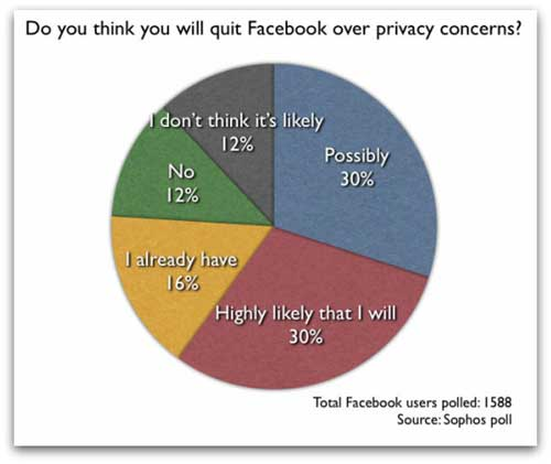 Facebook Users Consider Leaving Over Privacy Worries