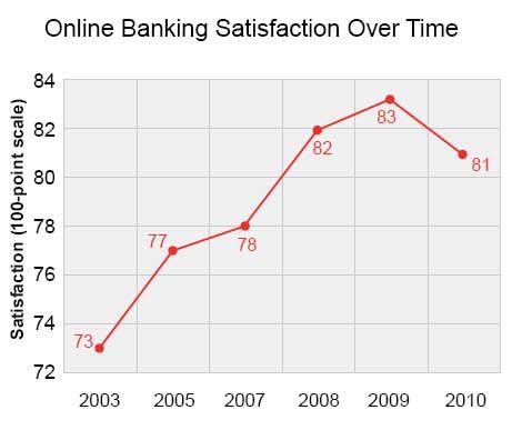 Online Banking Satisfaction Sees Slight Drop
