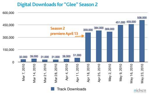 Glee-sales