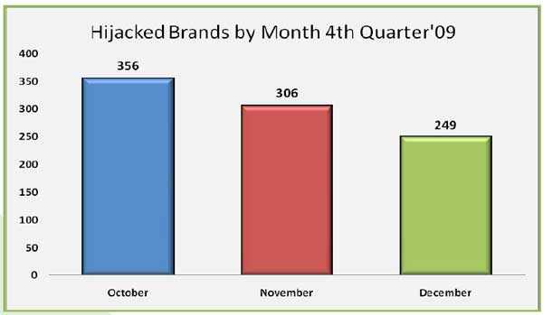 Hijacked Brands Reach Record Level In Q4